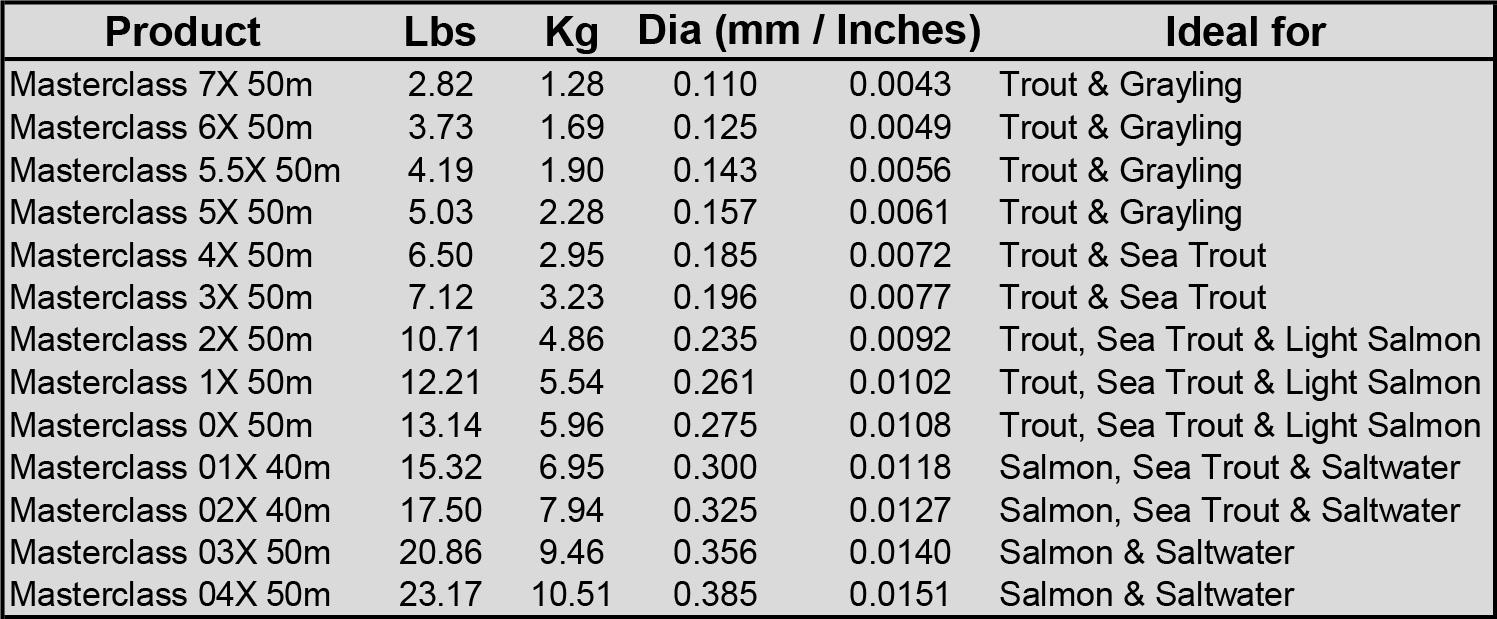 tabla de medidas y resistencias